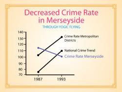 merseyside daling van misdaad