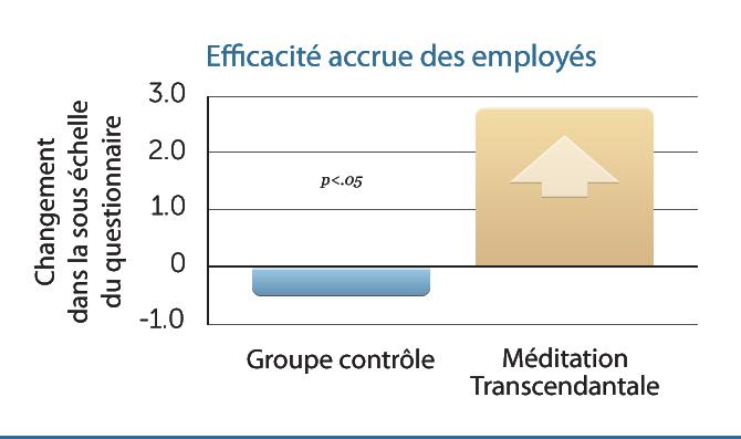 B2-Incr-Employee-Effective