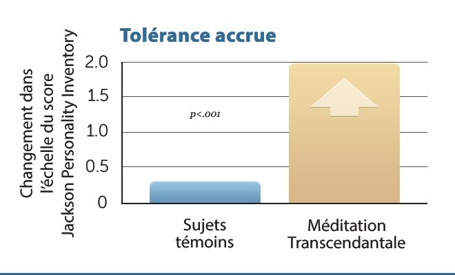 E16-Incr-Tolerance