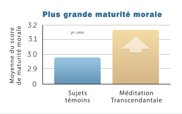 E25-Greater-Moral-Maturity