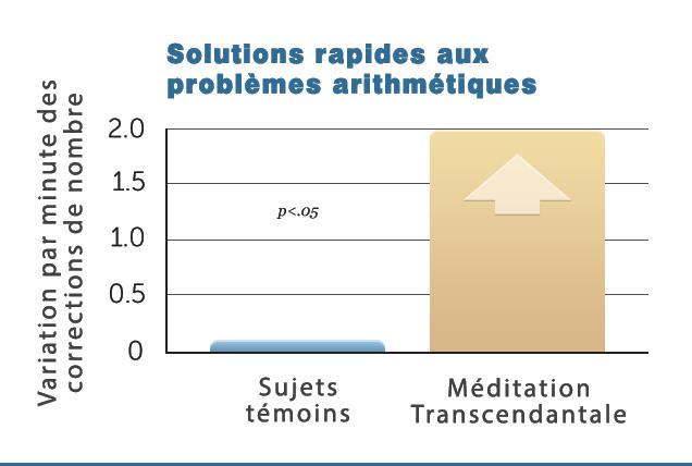 E9-Faster-Solution-Arithm