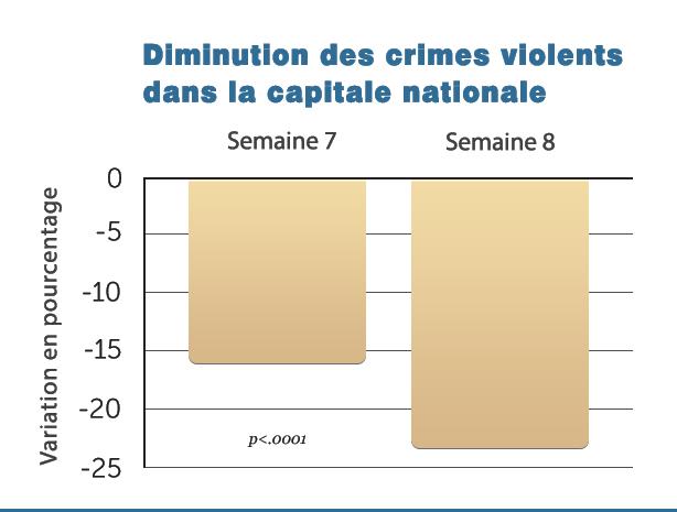 G5-Decr-Violent-Crime_Natl
