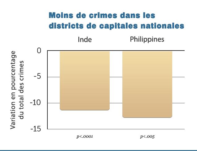 G7-Decr-Crime-in-Capital-D-v1