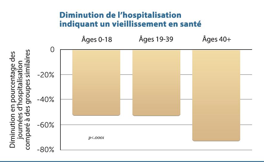 H18B-Decreased-Hospitaliz-v1