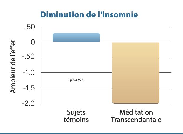 H8-Decreased-Insomnia
