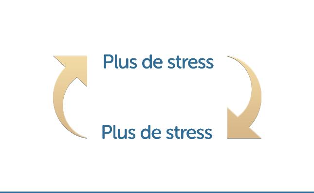 plus de stress